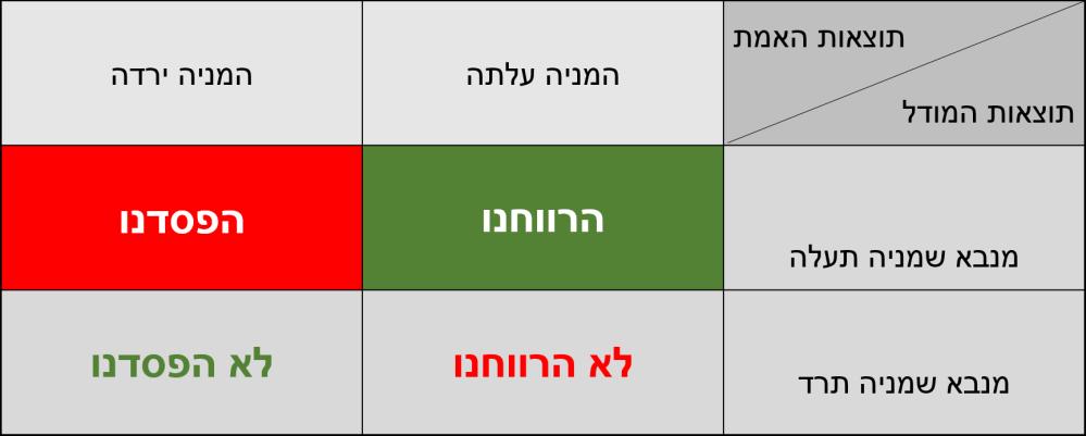 prediction-model-2