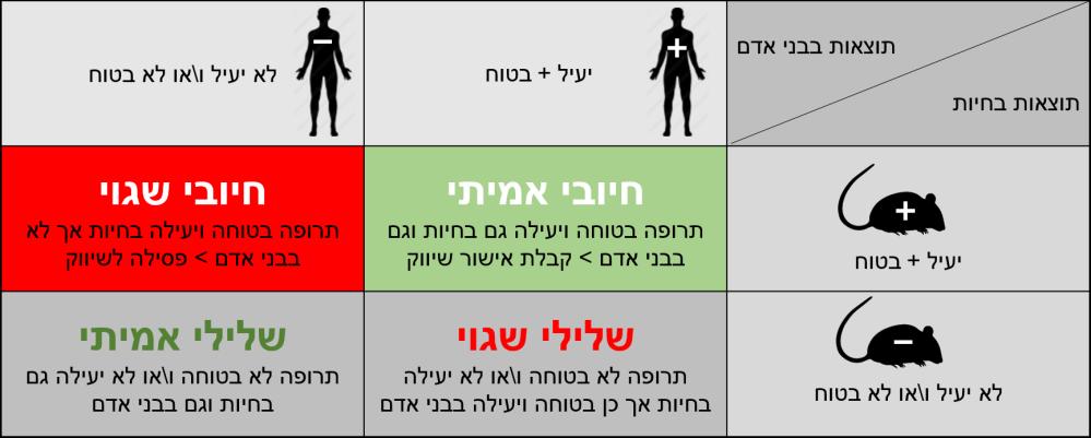 prediction-model-3