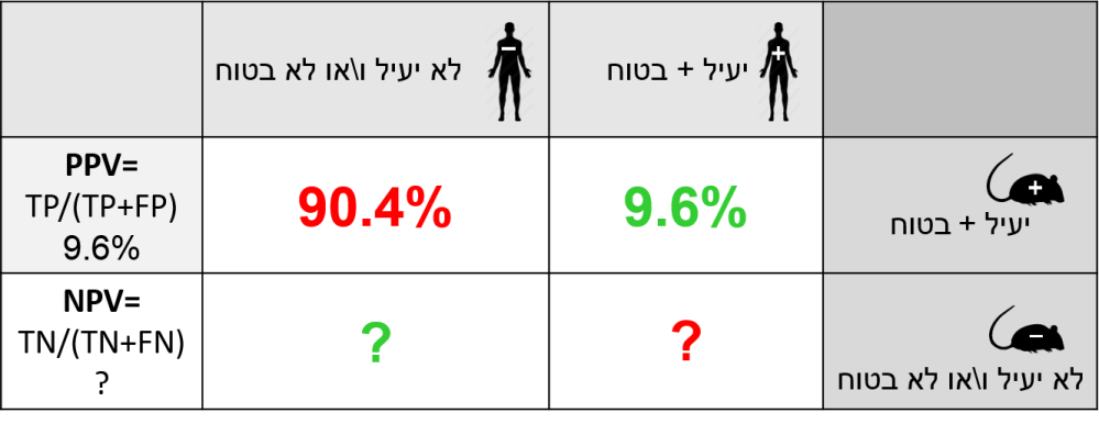 prediction-model-5